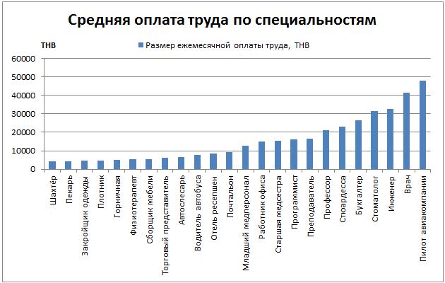 Средняя оплата труда по специальностям в Таиланде